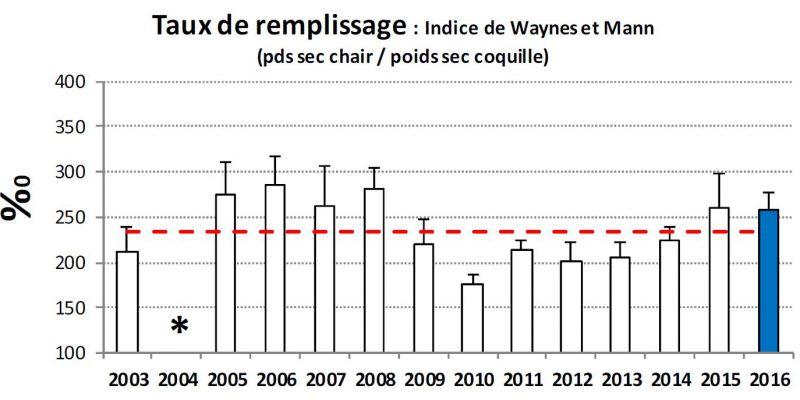 taux de remplissage en 2016