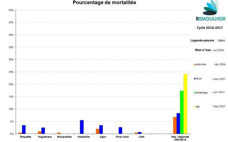 mortalité v2-2017