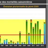 St Germain Mortalité Juvéniles