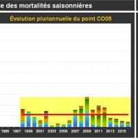 Chausey Mortalité Adultes