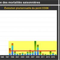 Blainville Mortalité Adultes
