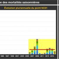 Fermanville Mortalité Adultes