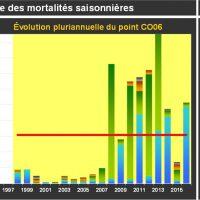 Blainville Mortalité Juvéniles