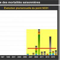 Fermanville Mortalité Juvéniles