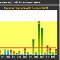 Crasville Mortalité Juvéniles