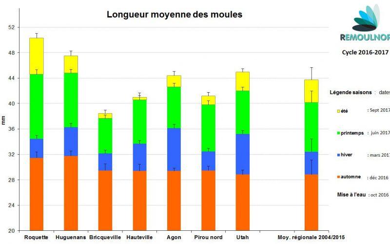 Longueurs 2016-2017