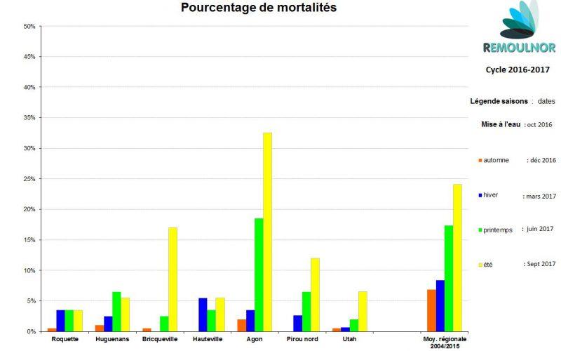 Mortalité 2016-2017